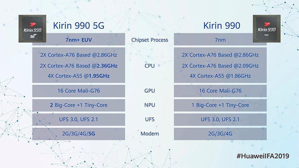 Huawei Umumkan SoC Kirin 990, Berbekal Modem 5G