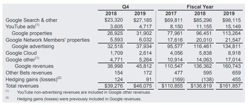 YouTube Peroleh Pendapatan Iklan US$15 Miliar pada 2019
